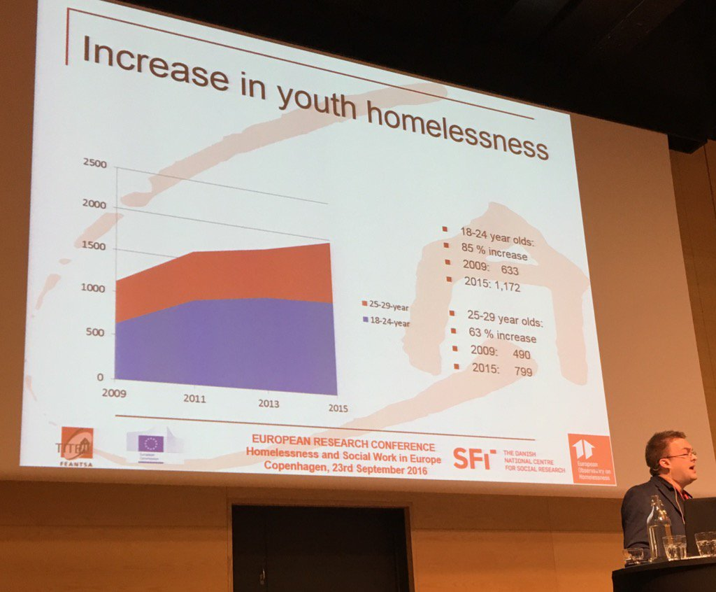 Big increase in youth homelessness in Denmark (85% since '09). Lars Benjaminsen #eoh2016 https://t.co/1nPU7kb3HE