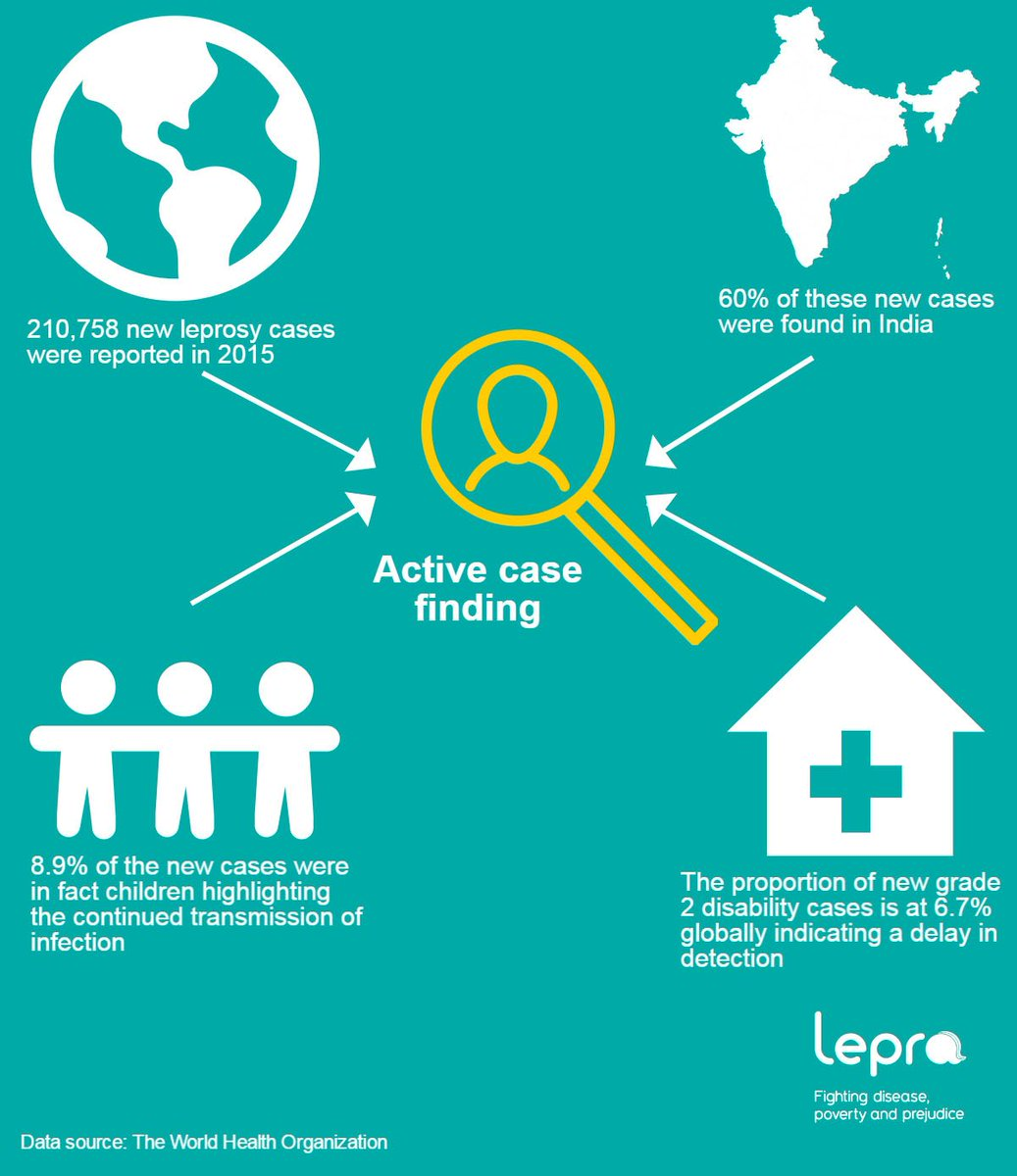The Recent WHO Leprosy Figures Highlight Need For More Active Case Finding To Prevent Disability Transmission