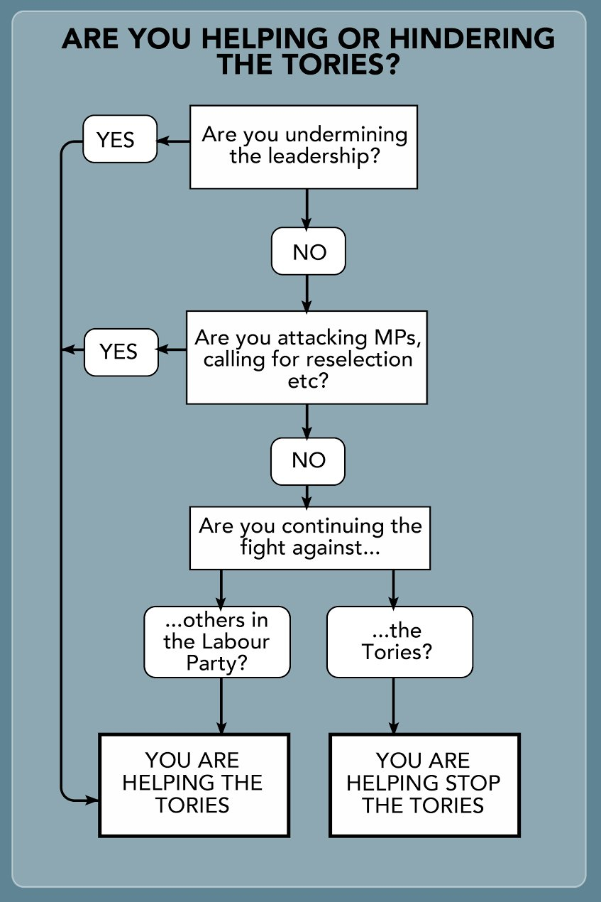 Labour members. Are you helping or hindering the Tories? Here's a handy flow chart. https://t.co/HNPdRGROLt