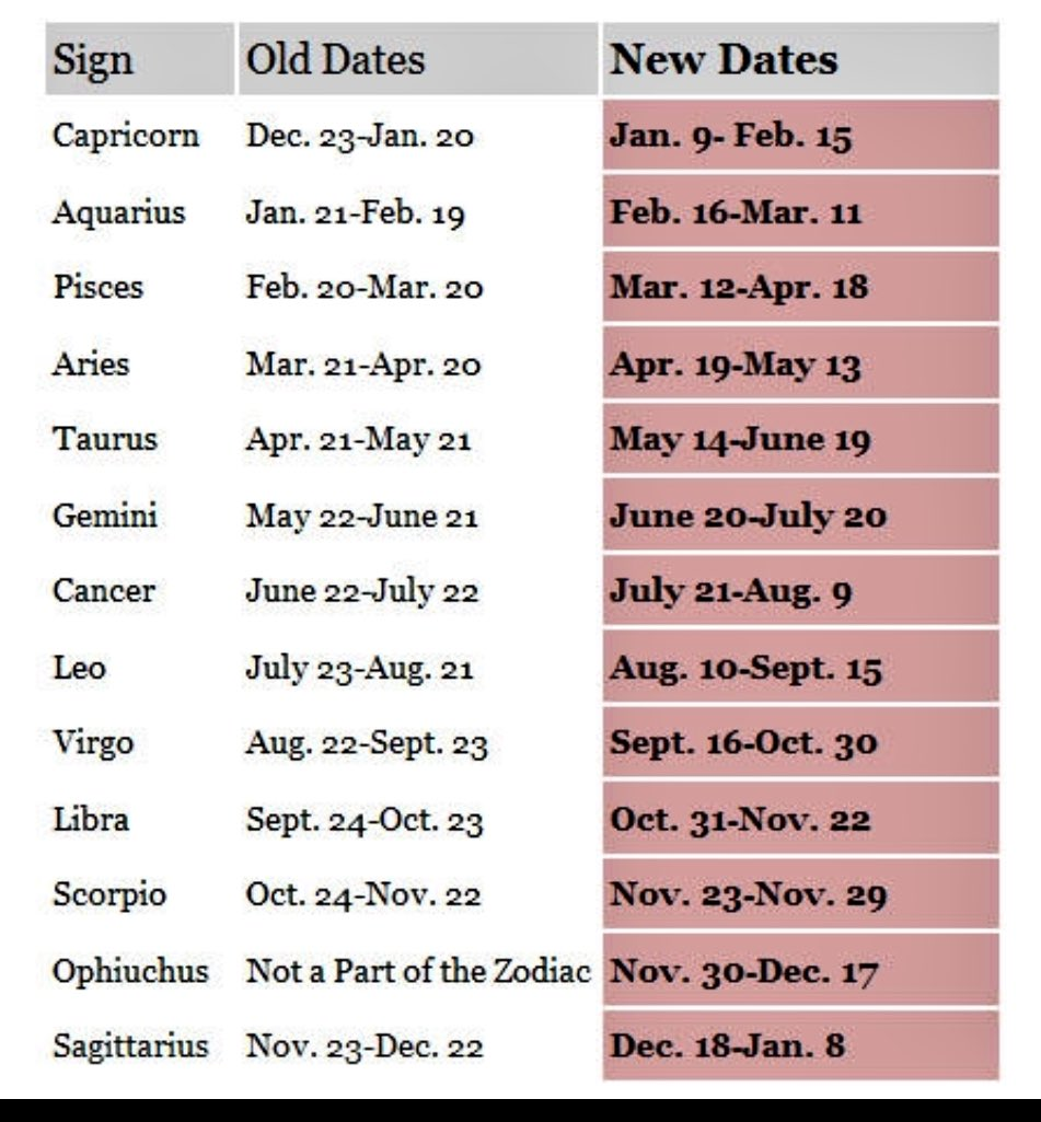 Alex Wassabi On Twitter So Nasa Found Out There Are Actually 13 Zodiac Signs Making Me A Pisces Not An Aries Rt If Your Zodiac Sign Changed Https T Co Xwhsfotrlq