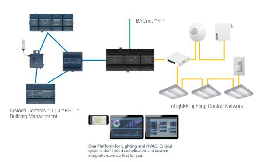 Acuity Brands On Twitter Unifying Hvac And Lighting