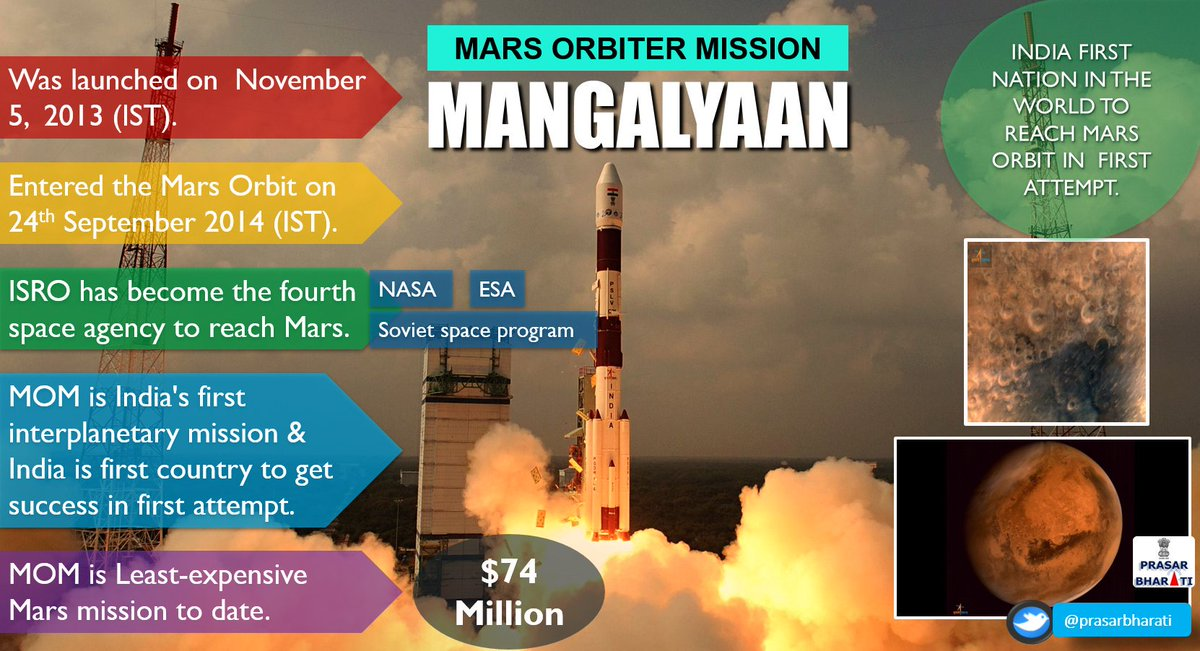 mars mission india creates history as mangalyaan - 1024×555