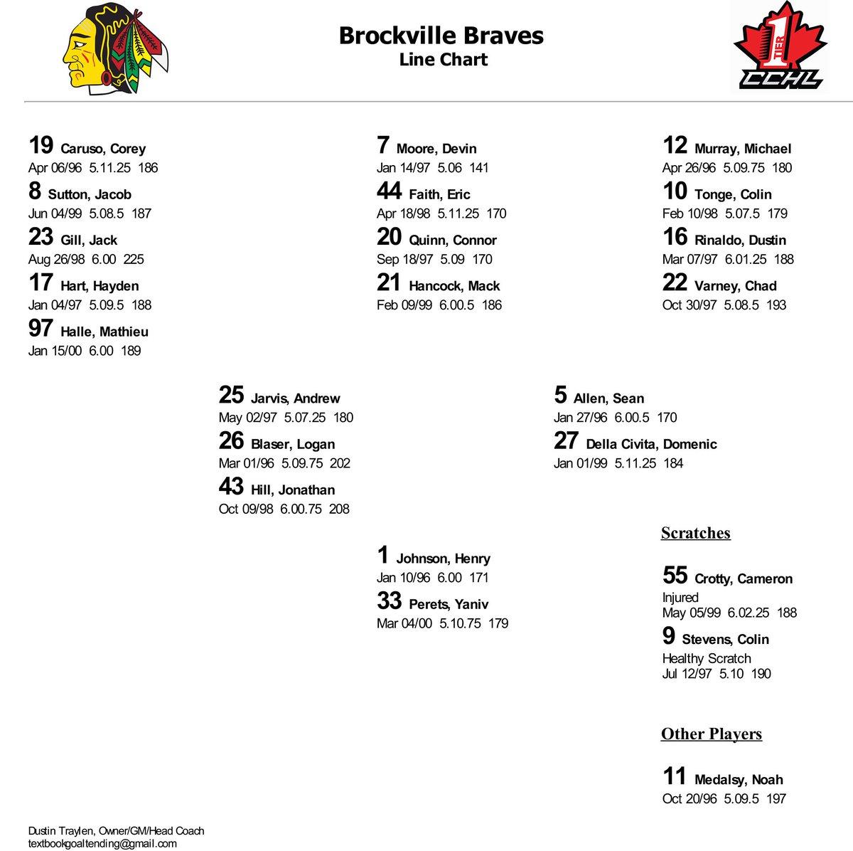 da64f04a7a58 Brockville Braves on Twitter