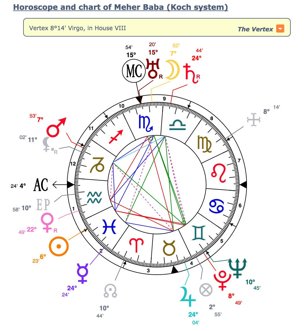 Meher Baba Quotes On Twitter Meher Babas Natal Chart As Shown On