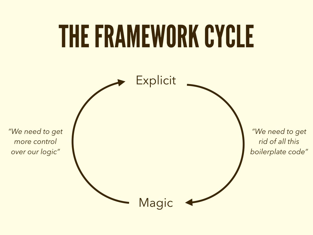 This sums up how I feel about the JavaScript ecosystem right now… https://t.co/xDs8Rdx6k6