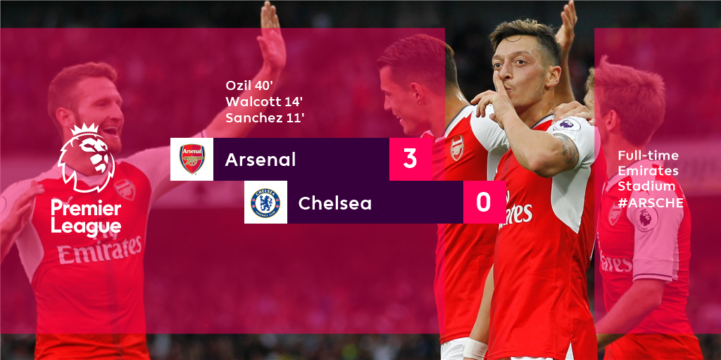 FULL-TIME  Arsenal's first-half blitz was enough to inflict a resounding win over Chelsea #ARSCHE