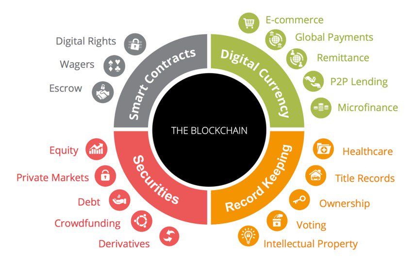 KDnuggets Top KDnuggets tweets, Sep 21-27: What is the #Blockchain and Why is it So Important? Watch #StrataHadoop #NYC Keynotes Live Sep 28-29