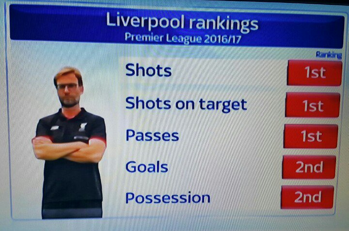 Impressive! #lfc first with shots, shots on target, passes, second with goals scored and possession. #Klopp https://t.co/Ur6SrdyktX