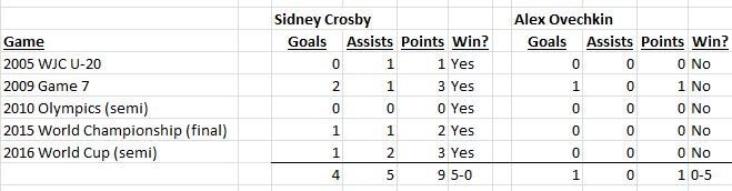 "Crosby and Ovechkin have met 5 times in ""win or go home"" games...Points are 9 to 1 Crosby. Wins are 5-0 Crosby. https://t.co/Lu9l6kBkEb"