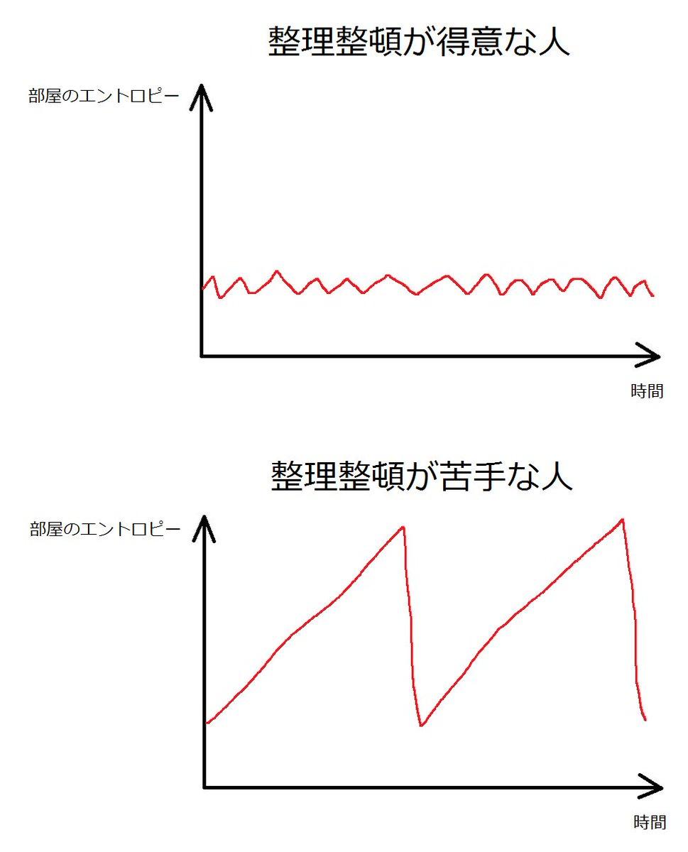 整理整頓が得意な人と苦手な人、お部屋のエントロピーをグラフにするとこんな感じで違うよね。自分は明らかに後者。 https://t.co/et0Ps2aiLH