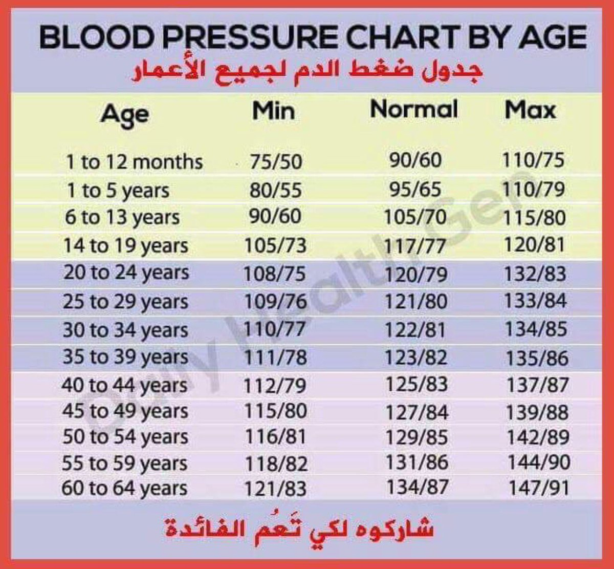 on twitter hypotension signs symptoms bloodpressure chart by age picitterrchulazuf4 nvjuhfo Images