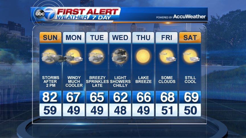 So do you prefer the 80s of today or the 60s the rest of the week? I would like something in between