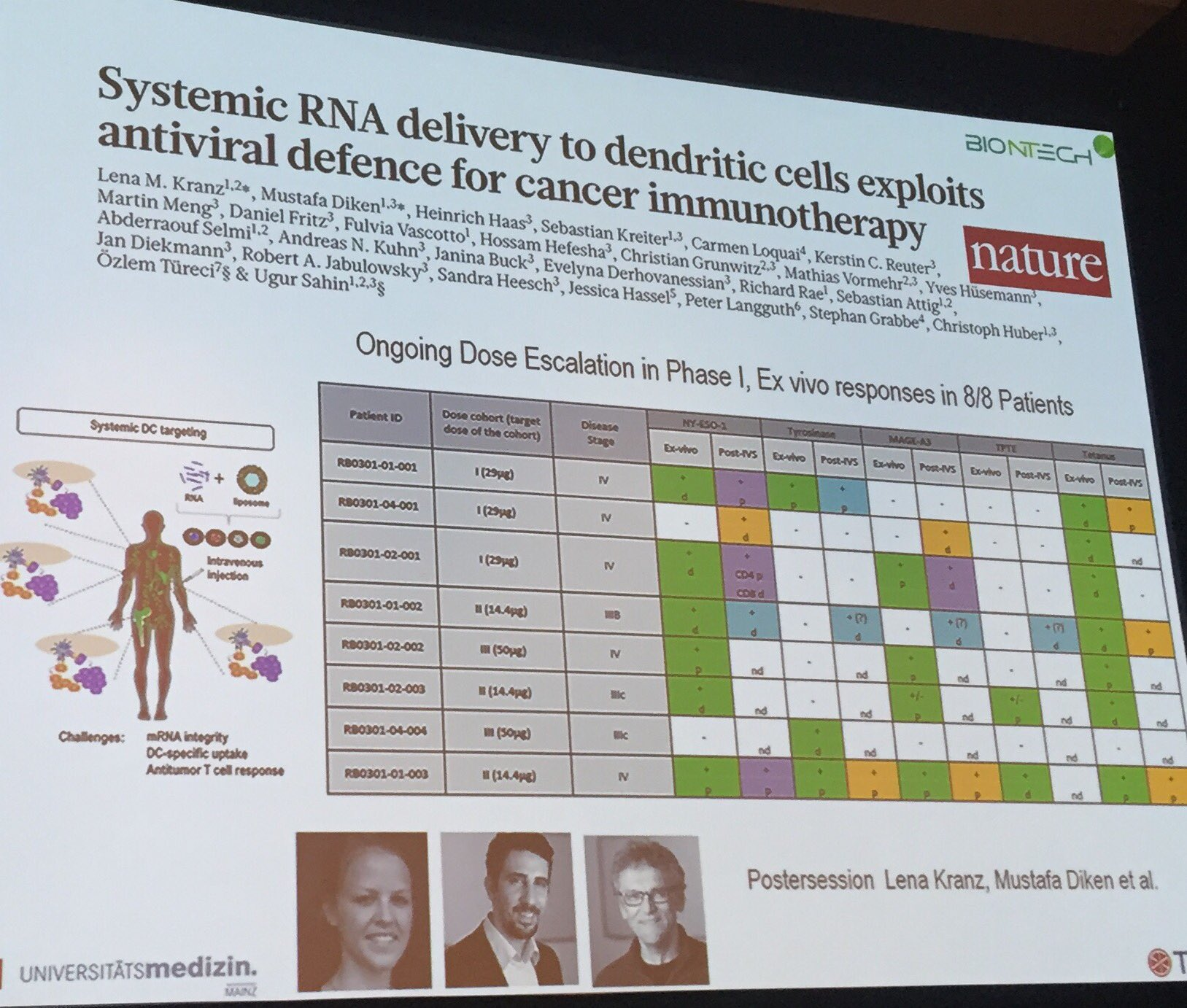 Brad Loncar On Twitter Ugur Sahin Is Talking Cancer Vaccines Using Rna They Have Data From A Handful Of Patients Cicon16
