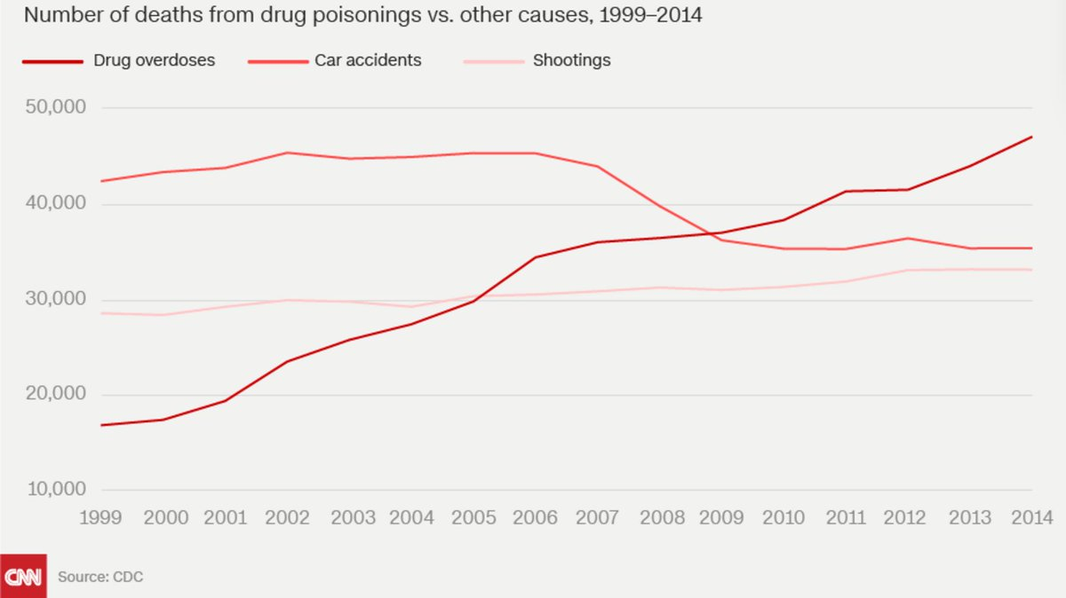 Drugs now kill more people than cars and guns #OpioidAwareness https://t.co/i9pfxEcuYT