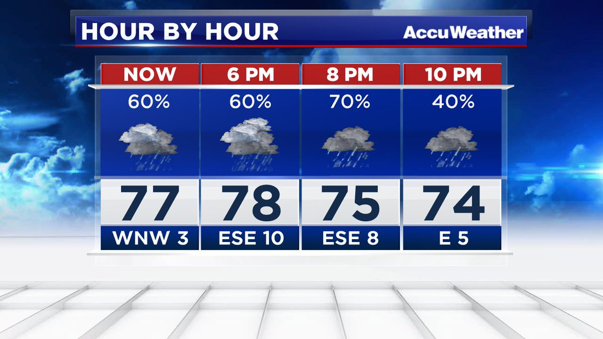 High rain chances will remain in the forecast for the rest of the evening. Expect lightning at times as well.