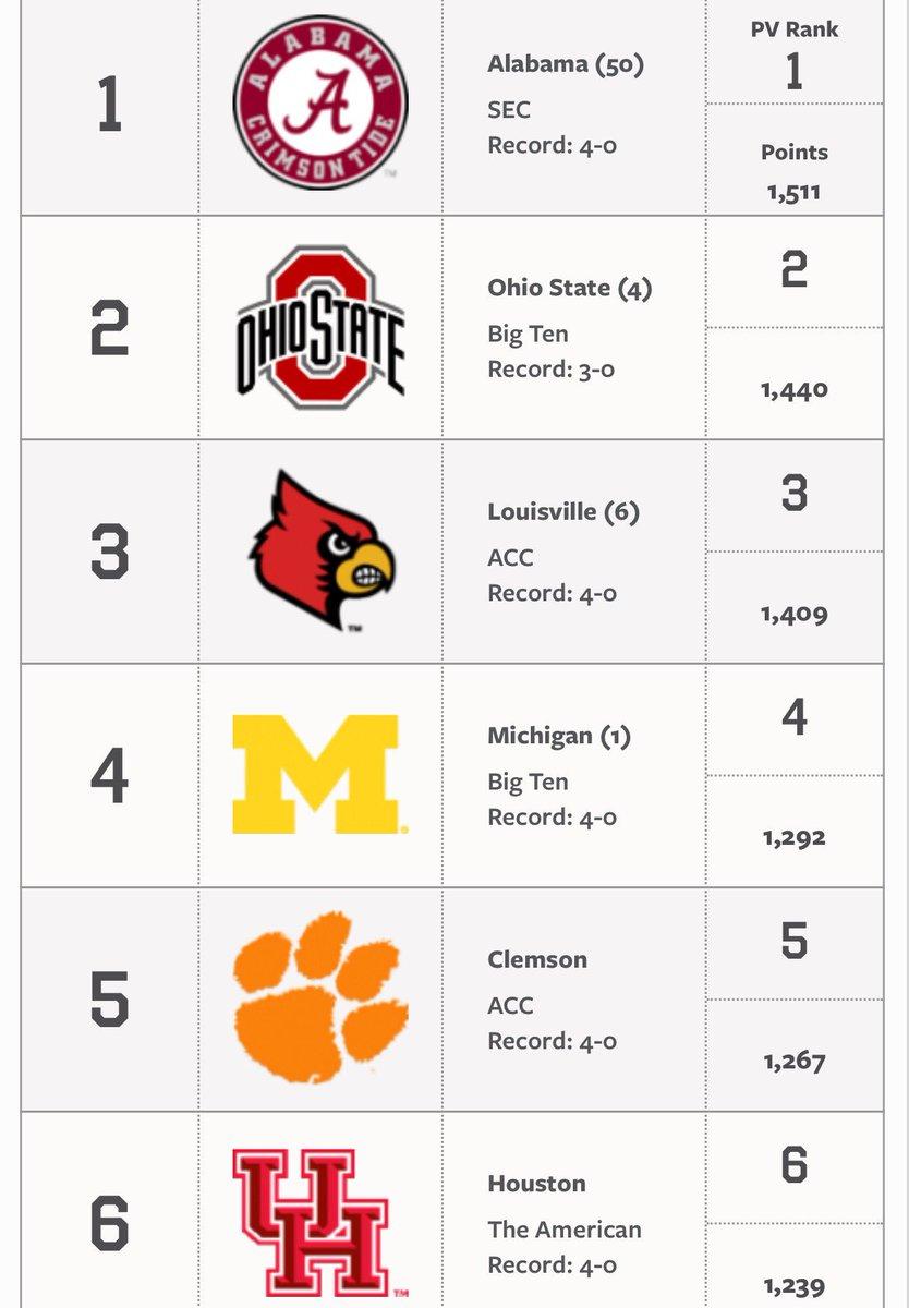 AP Top 25 @UHCougarFB still 6
