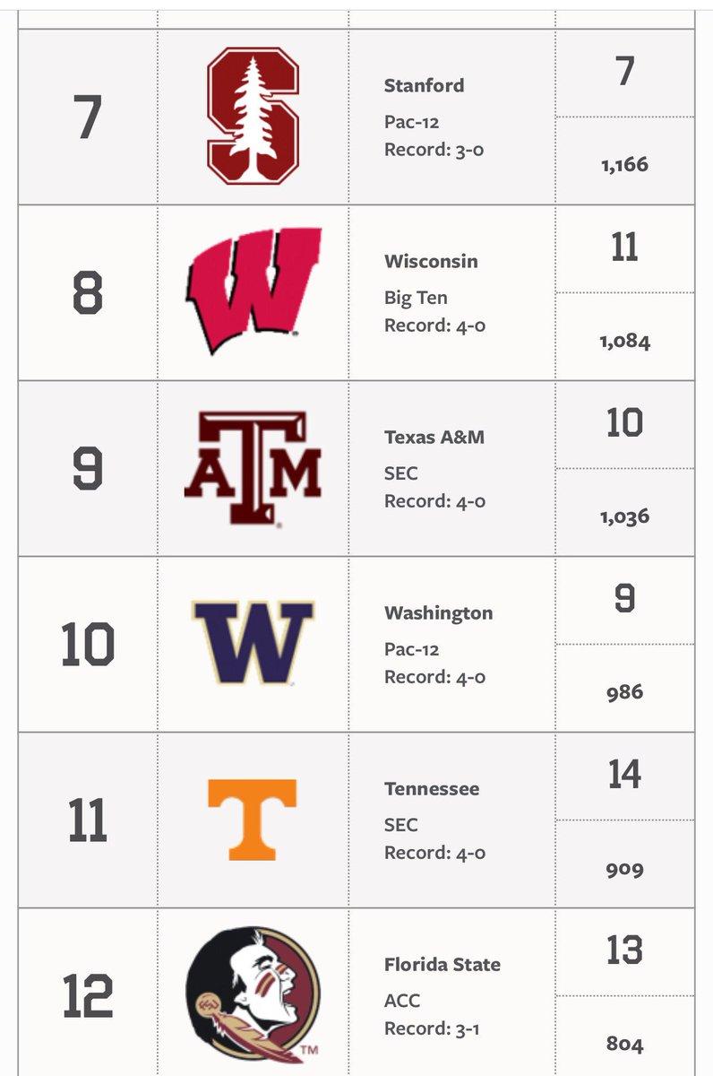 More AP Top 25 Poll. Texas A&M 9