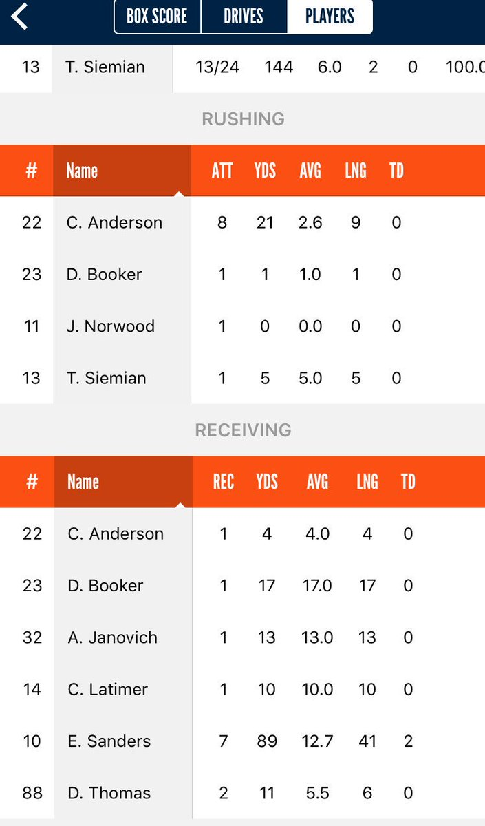 At Halftime broncos with a 16-14 lead. WR wanted more and got more.