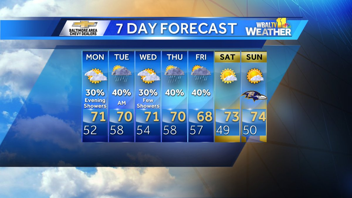 After warm and dry conditions for the last month in Baltimore, this week will likely end up cool and rainy...