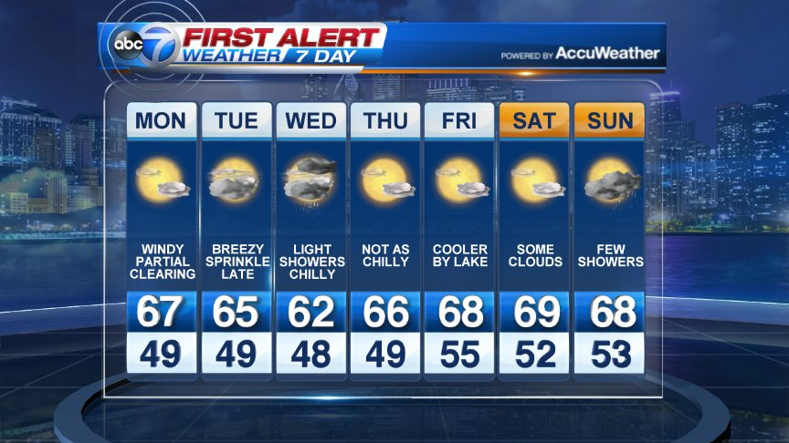 Fall weather finally arrives. Coolest day of the week will likely be Wednesday. I'll be in for Jerry tomorrow