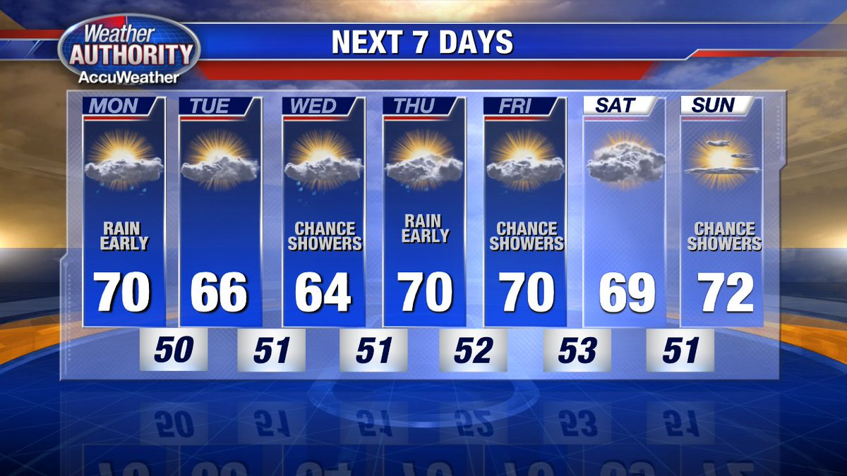 If you're looking for cooler weather, it's in your extended forecast! More chances for rain too! @FOX2News
