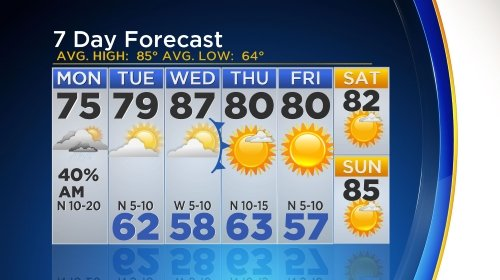 Here's your CBSDFW 7Day Forecast. Have a great day!
