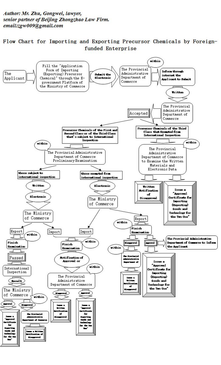 Luke luke99127213 twitter flow chart for flow chart for importing and exporting precursor chemicals by foreign funded chinainvestmentpicittery4f2he6tpv nvjuhfo Gallery