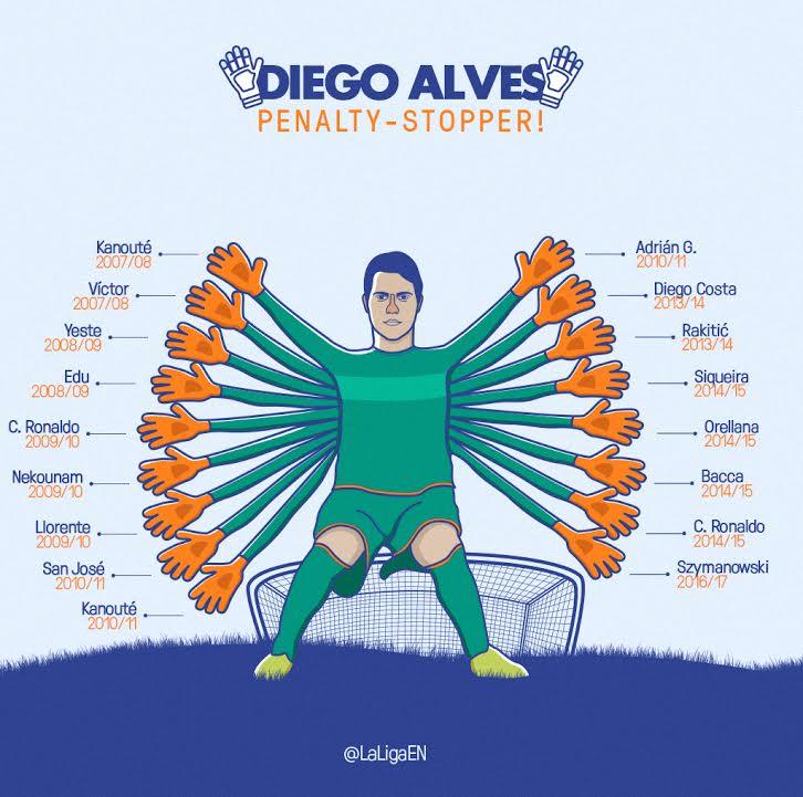 Дієго Алвес поліпшив свій рекорд по відбитим пенальті в Ла Лізі (оновлено) - изображение 1