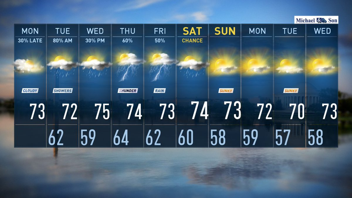Friday was our 58th (and most likely final) 90 of the year. @DMVFollowers who like fall weather & rain are in luck.