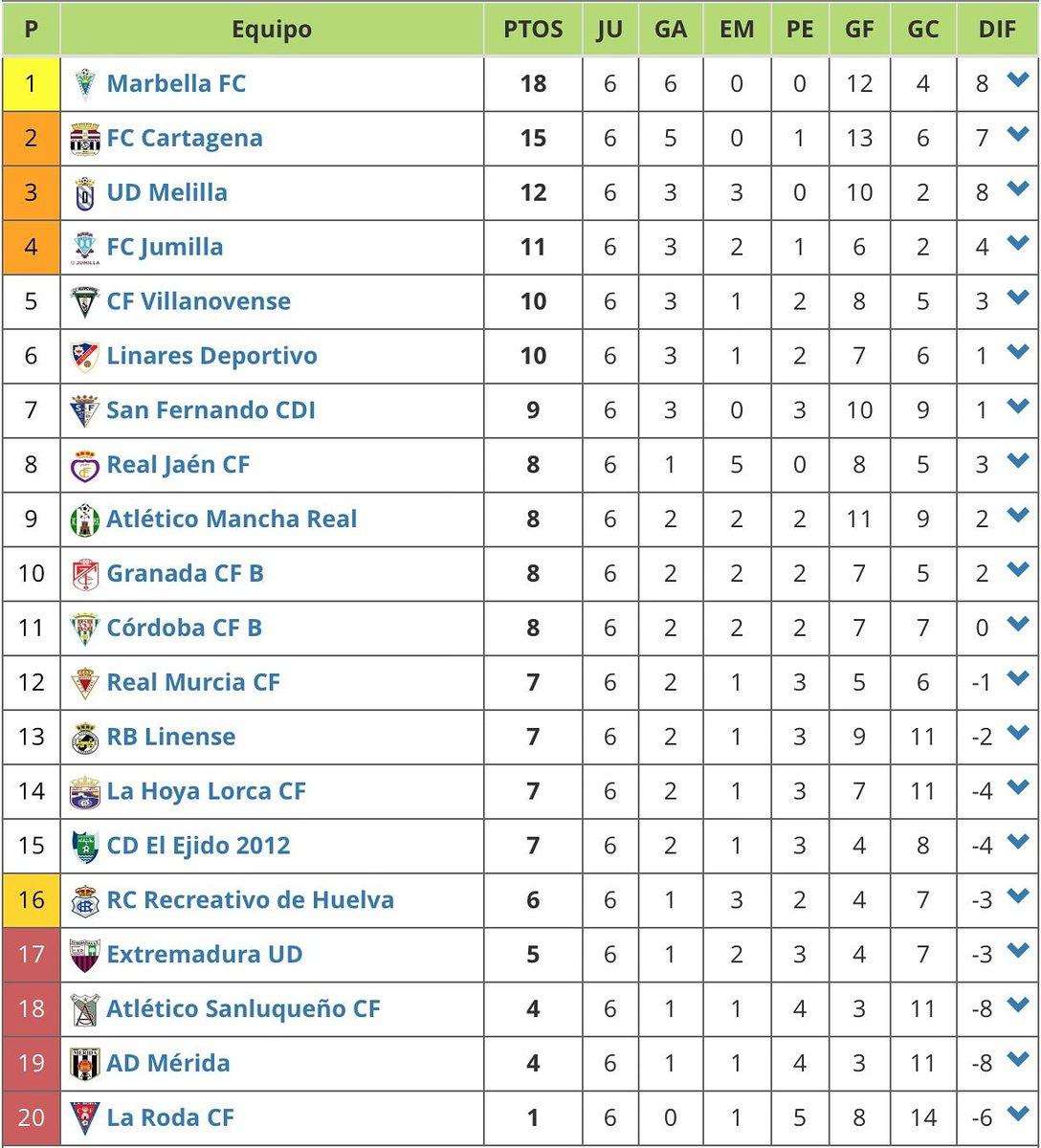 Emejing Segunda División B Grupo Cuarto Ideas - Casas: Ideas ...