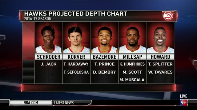 A Look At The 2016 2017 Atlanta Hawks Projected Depth Chart Nbamediaday