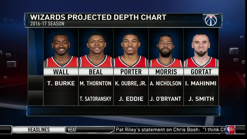 A Look At The 2016 2017 Washington Wizards Projected Depth Chart Nbamediaday