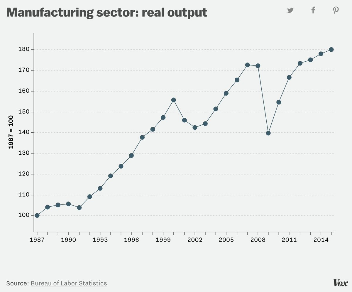 Sorry Donald Trump, US manufacturing output is up 50 percent since NAFTA took effect. https://t.co/G0tpLTuPD4 https://t.co/hJnphmOGIO