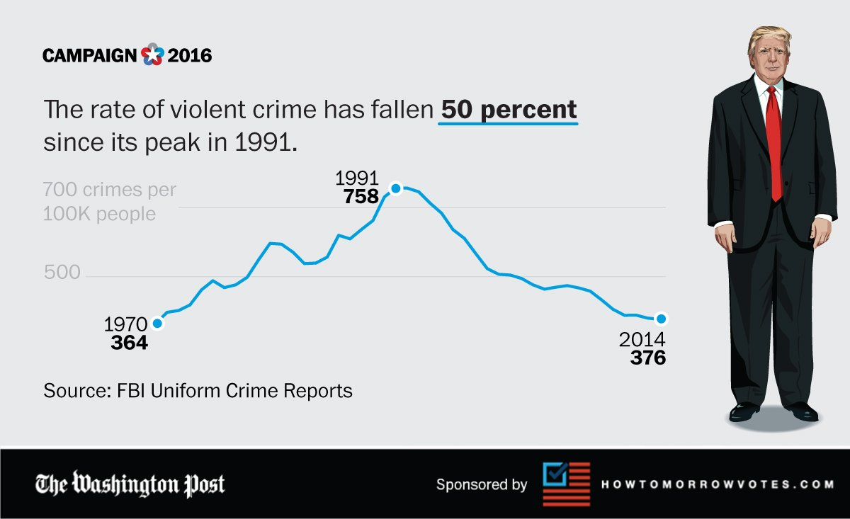 Trump says the crime rate is high. Actually, nationwide, it's declining. #debatenight https://t.co/qkWHvfufLy
