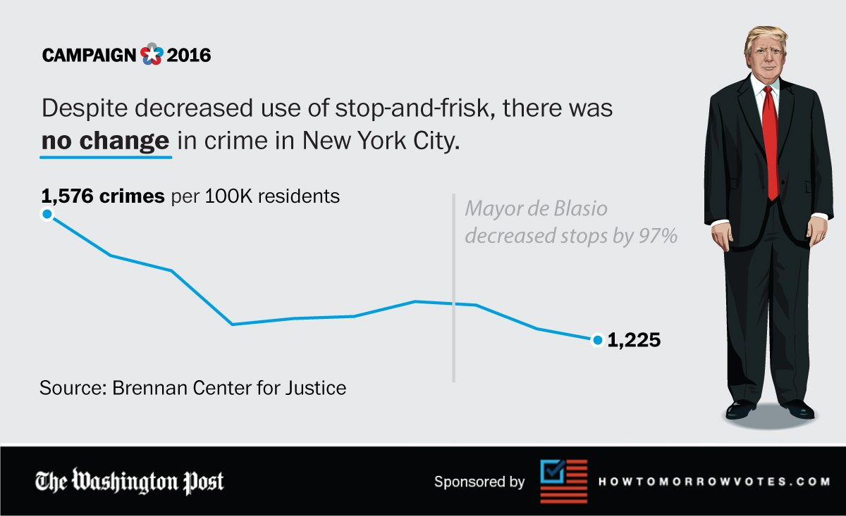On the contrary, the crime rate changed little when New York City significantly slowed its stop-and-frisk program.