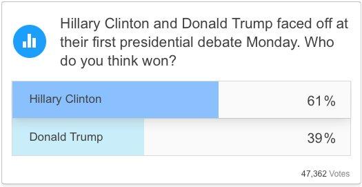 Time Magazine's instant poll: https://t.co/D8WBqLnUu5