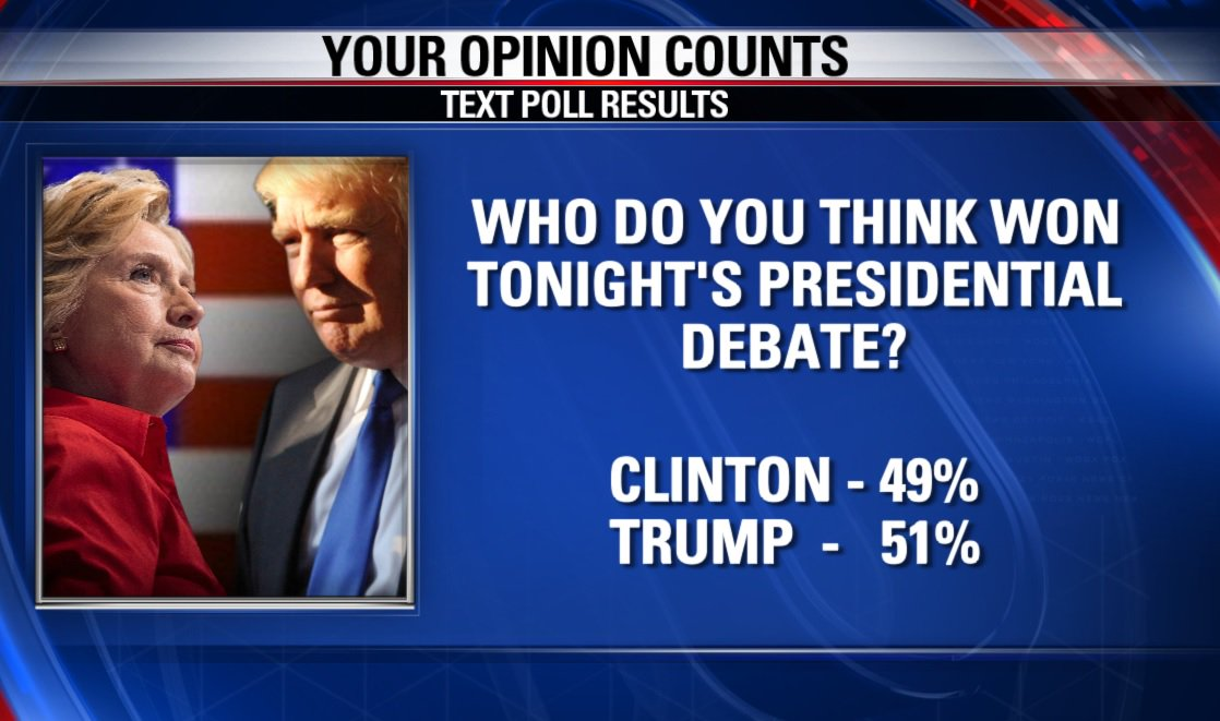 Tonight's Text Poll results on who viewers think won debatenight