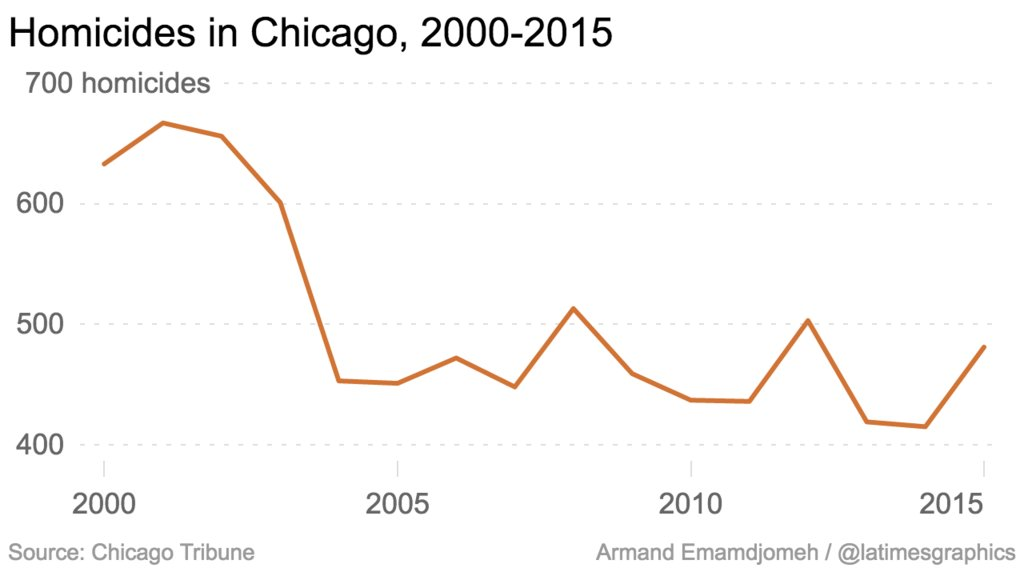 Fact check: Actually, homicides in Chicago have decreased since 2000