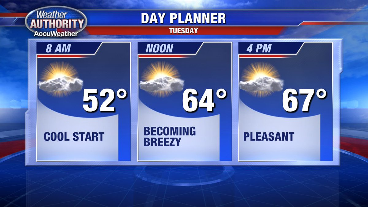 Cool start to your Tuesday, but at least it's not raining! Sunny & breezy as you plan your day! @FOX2News