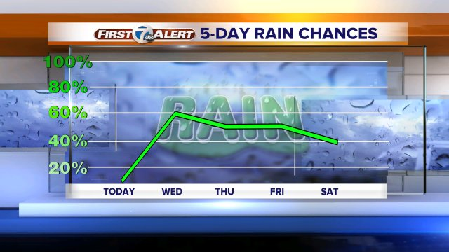 After a dry day today, rain chances are with us each day through the weekend. Full fcst