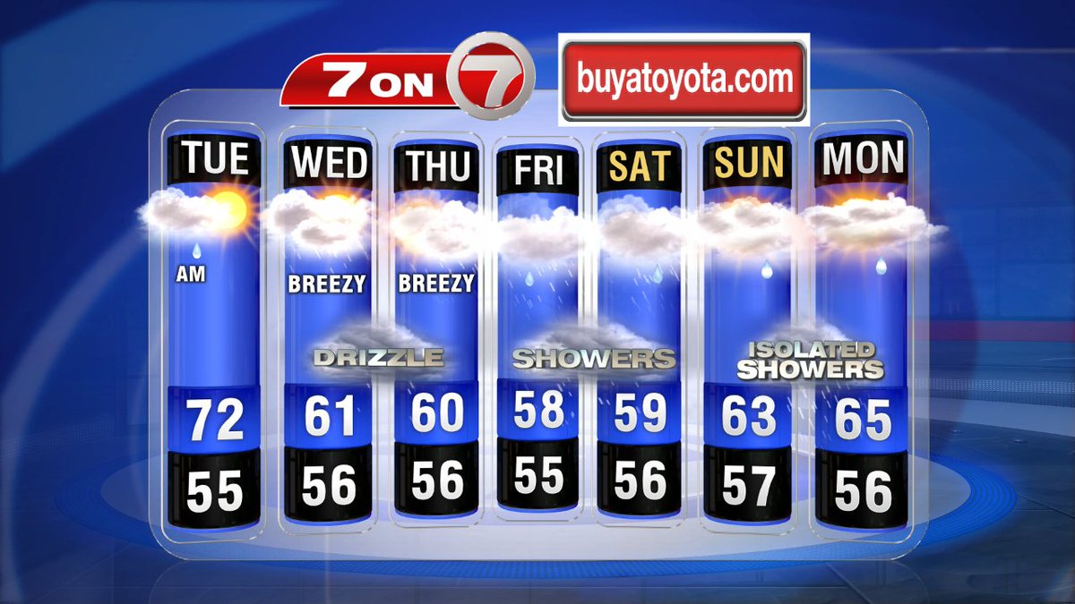Blah... 7day looking cool and unsettled, onshore flow for days. Heaviest showers Fri & Sat. 7news