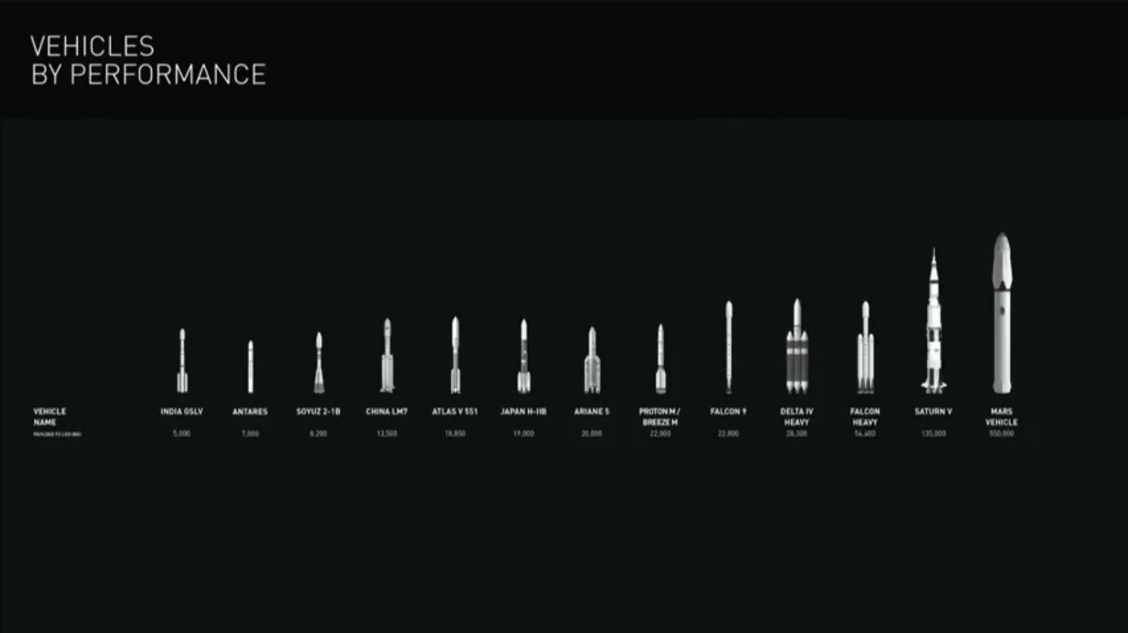 Vehicles by performance. #SpaceX #Mars #IAC2016 https://t.co/nyrFPyDlzO
