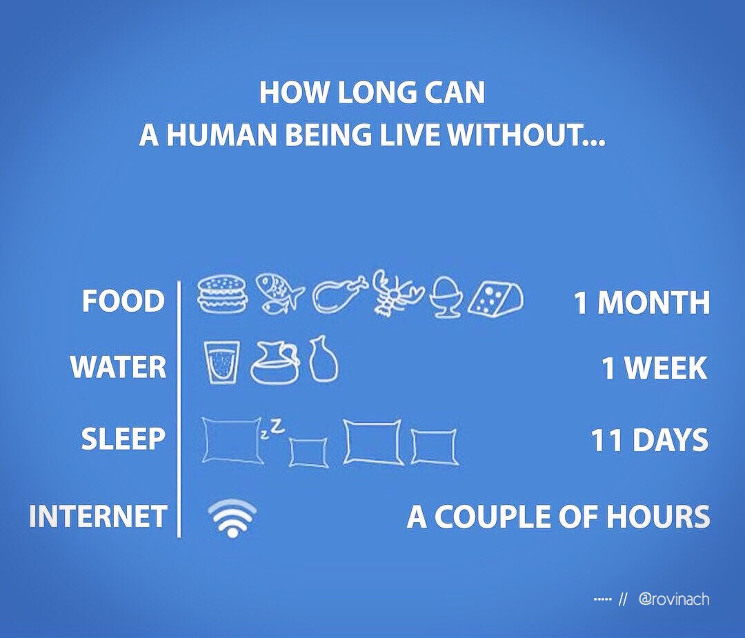 """Ashkan Golizeh On Twitter: """"How Long Can A #human Being"""