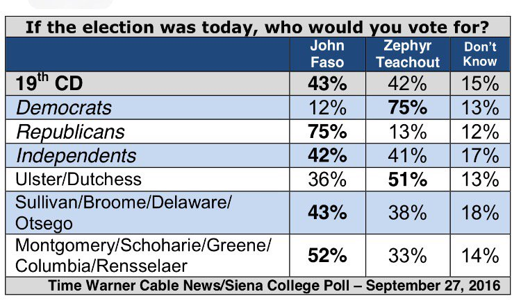 Neck and neck race between @ZephyrTeachout and @JohnFasoNy in #19thCD https://t.co/Q4ahwfz3Ey