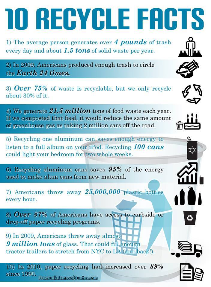 recycling paper facts 1 recycling facts and statistics paper recycling paper cups consume trees, water, and chemicals, and dump them into streams and landfills- they are not recyclable.