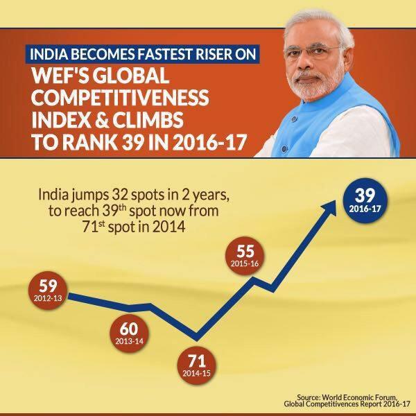 Significant rise in India's rankings. #TransformingIndia  https://t.co/4fvbC3jwZw  via NMApp https://t.co/wUFXAlAwHf