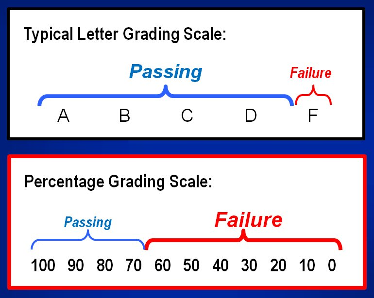 Thomas Guskey On Twitter Sblchat Can Anyone Defend A Grading