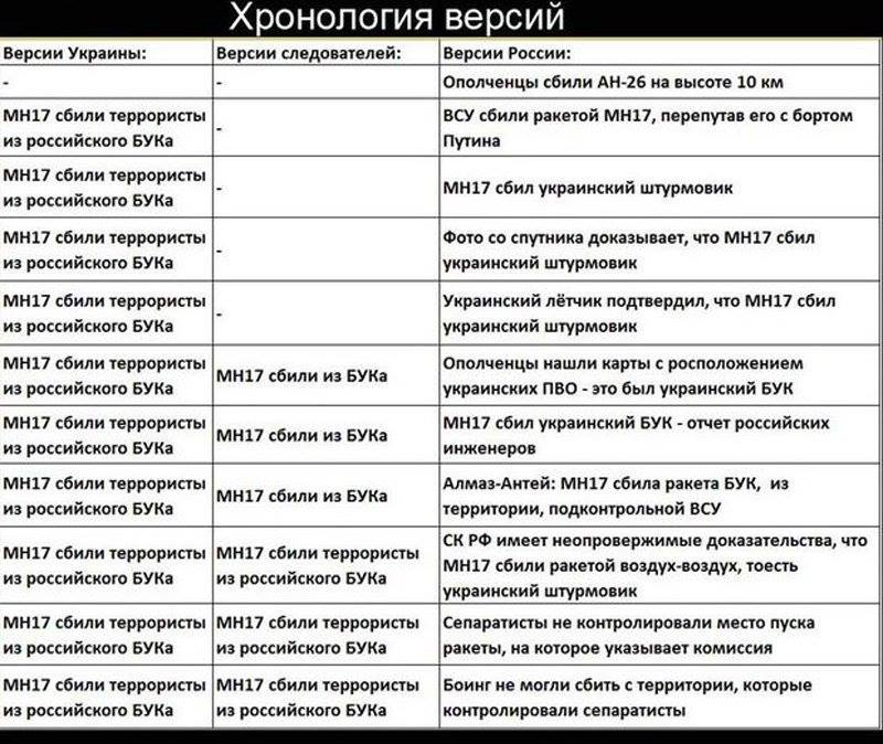 """Русским теперь осталась разве что такая версия про """"БУК"""", что """"он заблудился"""", - Кулеба о расследовании международной следственной группы - Цензор.НЕТ 5165"""