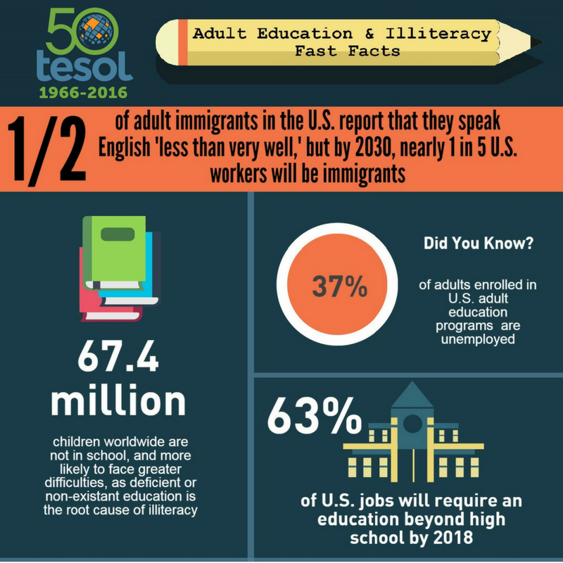 Adult literacy facts