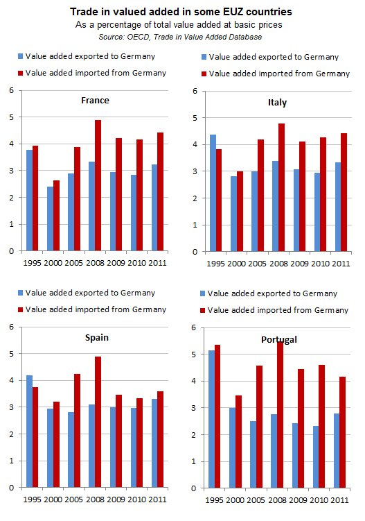 Trade In Value Added Up To The Peak Of EUZ Crisis Again Germany Killing South With Surplus Does Not Make Any Sensepictwitter